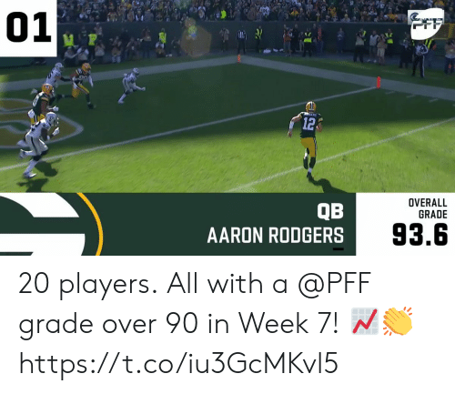 rodgers: 01  OFF  12  OVERALL  GRADE  QB  AARON RODGERS  93.6 20 players.  All with a @PFF grade over 90 in Week 7! 📈👏 https://t.co/iu3GcMKvl5