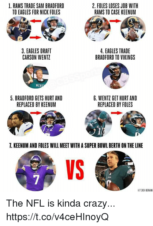 Crazy, Philadelphia Eagles, and Nfl: 1. RAMS TRADE SAM BRADFORD  TO EAGLES FOR NICK FOLES  2. FOLES LOSES JOB WITH  RAMS TO CASE KEENUM  3. EAGLES DRAFT  CARSON WENTZ  4. EAGLES TRADE  BRADFORD TO VIKINGS  WEN  5. BRADFORD GETS HURT AND  REPLACED BY KEENUM  6. WENTZ GET HURT AND  REPLACED BY FOLES  1  7. KEENUM AND FOLES WILL MEET WITH A SUPER BOWL BERTH ON THE LINE  VS  H/T ZACH BERMAN The NFL is kinda crazy... https://t.co/v4ceHInoyQ