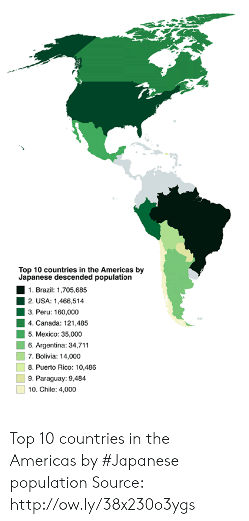 Peru: 1  Top 10 countries in the Americas by  Japanese descended population  1. Brazil: 1,705,685  2. USA: 1,466,514  3. Peru: 160,000  4. Canada: 121.485  5. Mexico: 35,000  6. Argentina: 34,711  7. Bolivia: 14,000  8. Puerto Rico: 10,486  9. Paraguay: 9,484  10. Chile: 4,000 Top 10 countries in the Americas by #Japanese population Source: http://ow.ly/38x230o3ygs