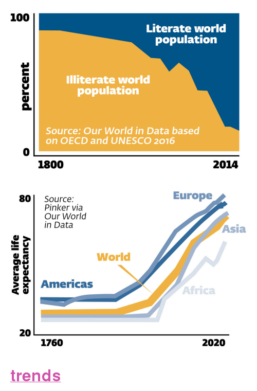 """literate: 100  Literate world  population  Illiterate world  population  Source: Our World in Data based  on OECD and UNESCO 2016  0  1800  2014   Europe  80 Source:  Pinker via  Our World  in Data  Asia  World  Americas  Africa  20  1760  2020 <p><a href=""""https://nypost.com/2018/03/03/9-charts-that-prove-theres-never-been-a-better-time-to-be-alive/""""><b>trends</b></a></p>"""