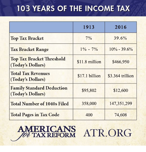 tax bracket: 103 YEARS OF THE INCOME TAX  1913  2016  7%  39.6%  Top Tax Bracket  Tax Bracket Range  1% 7% 10% 39.6%.  Top Tax Bracket Threshold  $11.8 million  $466,950  Today's Dollars)  Total Tax Revenues  $17.1 billion  $3.364 trillion  Today's Dollars)  Family Standard Deduction  $95,802  $12,600  Today's Dollars)  Total Number of 1040s Filed  358,000  147,351,299  Total Pages in Tax Code  400  74,608  ERICANS  ATR ORG  TAXREFORM