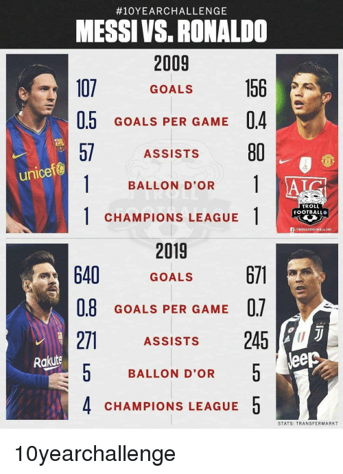 Troll Football:  #10YEARCHALLENGE  MESSI VS. RONALDO  2009  107 GOALS  0.5 GOALS PER GAME 04  57 ASSISTS 80  unicef@  BALLON D'OR 1 |  TROLL  FOOTBALL®  1CHAMPIONS LEAGUE  fVTROLLFOOTBALL HD  2019  640 GOALS  0.8  271ASSiSTs 245  0 BALLON D'OR  4 CHAMPIONS LEAGUE5  GOALS PER GAME U.  Rakuite  leep  STATS: TRANSFERMARKT 10yearchallenge