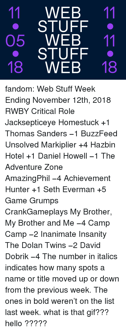 Insanity: 11 WEB 11  STUFF .  05 WEB 11  STUFF .  18 WEB 18 fandom: Web Stuff Week Ending November 12th, 2018 RWBY  Critical Role  Jacksepticeye   Homestuck +1    Thomas Sanders −1   BuzzFeed Unsolved   Markiplier +4    Hazbin Hotel +1    Daniel Howell −1   The Adventure Zone   AmazingPhil −4    Achievement Hunter +1    Seth Everman +5   Game Grumps  CrankGameplays   My Brother, My Brother and Me −4    Camp Camp −2   Inanimate Insanity   The Dolan Twins −2    David Dobrik −4  The number in italics indicates how many spots a name or title moved up or down from the previous week. The ones in bold weren't on the list last week.  what is that gif??? hello ?????