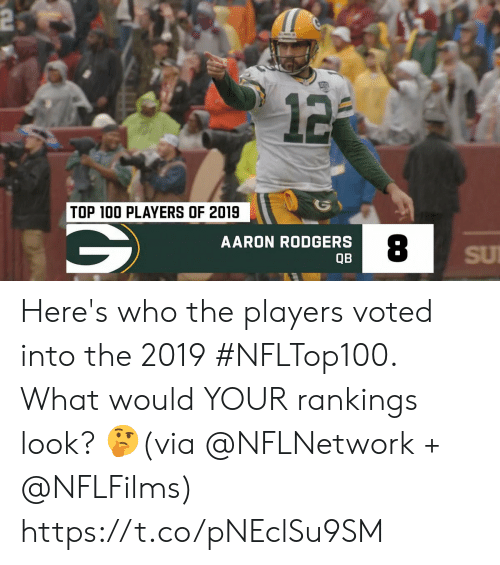 top 100: 2  12  TOP 100 PLAYERS OF 2019  AARON RODGERS  SU  QB Here's who the players voted into the 2019 #NFLTop100.  What would YOUR rankings look? 🤔(via @NFLNetwork + @NFLFilms) https://t.co/pNEclSu9SM