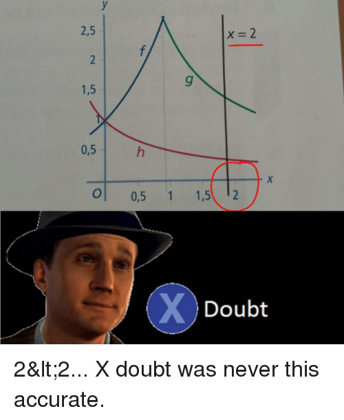 Reddit, Doubt, and Never: 2,5  1,5  0,5  O 0,5 1 1,5 2  Doubt