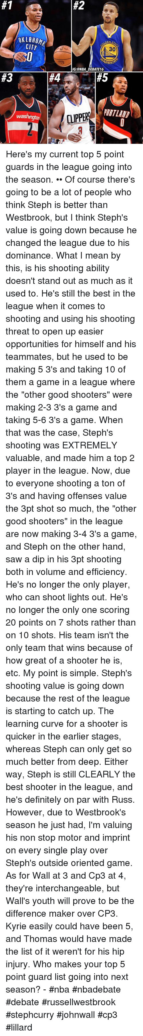 """hand saw:  #2  OKLAHOM  CITY  30  IG:ONBA DEBATE16  #3  #4  #5  URTLAIN  CLIPPERS  washing Here's my current top 5 point guards in the league going into the season. •• Of course there's going to be a lot of people who think Steph is better than Westbrook, but I think Steph's value is going down because he changed the league due to his dominance. What I mean by this, is his shooting ability doesn't stand out as much as it used to. He's still the best in the league when it comes to shooting and using his shooting threat to open up easier opportunities for himself and his teammates, but he used to be making 5 3's and taking 10 of them a game in a league where the """"other good shooters"""" were making 2-3 3's a game and taking 5-6 3's a game. When that was the case, Steph's shooting was EXTREMELY valuable, and made him a top 2 player in the league. Now, due to everyone shooting a ton of 3's and having offenses value the 3pt shot so much, the """"other good shooters"""" in the league are now making 3-4 3's a game, and Steph on the other hand, saw a dip in his 3pt shooting both in volume and efficiency. He's no longer the only player, who can shoot lights out. He's no longer the only one scoring 20 points on 7 shots rather than on 10 shots. His team isn't the only team that wins because of how great of a shooter he is, etc. My point is simple. Steph's shooting value is going down because the rest of the league is starting to catch up. The learning curve for a shooter is quicker in the earlier stages, whereas Steph can only get so much better from deep. Either way, Steph is still CLEARLY the best shooter in the league, and he's definitely on par with Russ. However, due to Westbrook's season he just had, I'm valuing his non stop motor and imprint on every single play over Steph's outside oriented game. As for Wall at 3 and Cp3 at 4, they're interchangeable, but Wall's youth will prove to be the difference maker over CP3. Kyrie easily could have been 5, and Thomas would have made the """