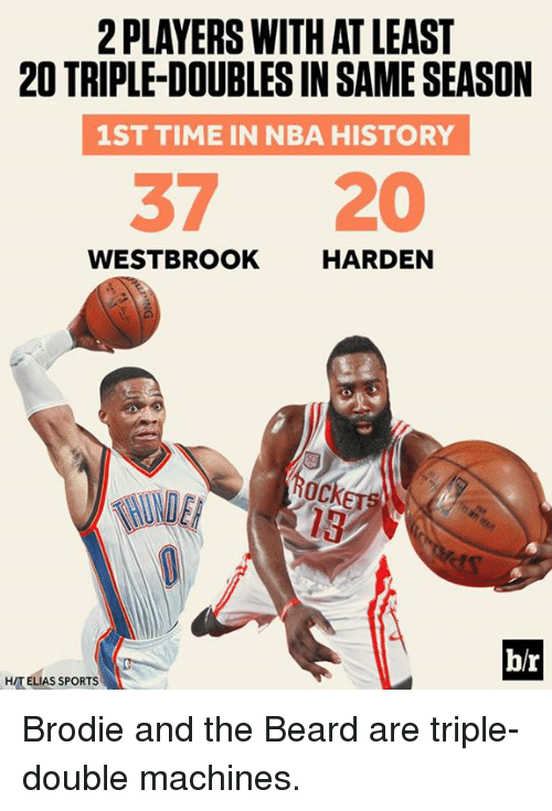 Beard, Nba, and Sports: 2 PLAYERS WITH AT LEAST  20 TRIPLEDOUBLESINSAME SEASON  1ST TIME IN NBA HISTORY  37 20  WESTBROOK  HARDEN  b/r  HITELIAS SPORTS Brodie and the Beard are triple-double machines.