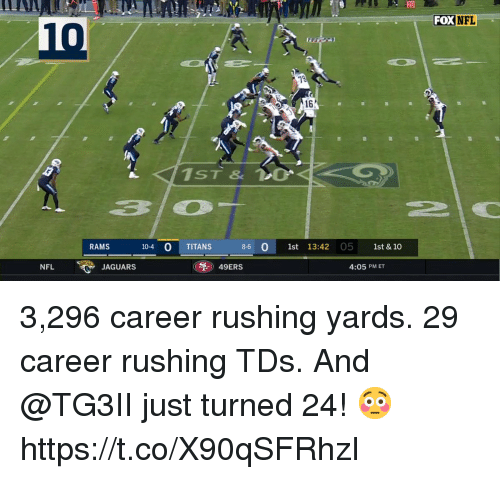 San Francisco 49ers, Memes, and Nfl: 20  FOXNFL  10  16  310  RAMS  10-4 0 TITANS  8-6 1st 13:42 05 1st & 10  NFL  JAGUARS  49ERS  4:05 PM ET 3,296 career rushing yards. 29 career rushing TDs.  And @TG3II just turned 24! 😳 https://t.co/X90qSFRhzI