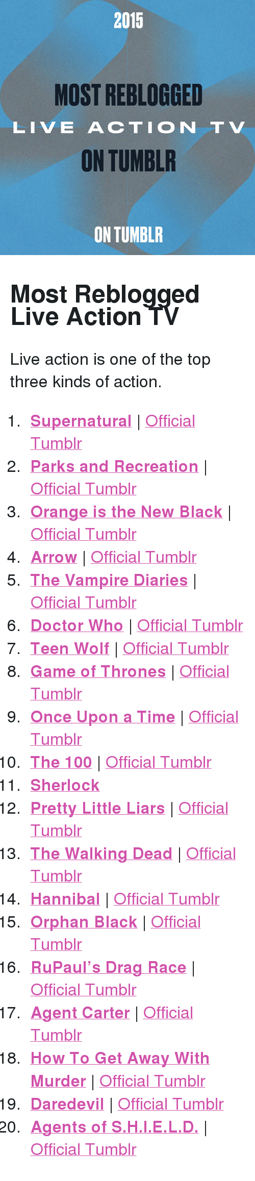 """Tumblr On: 2015  MOST REBLOGGED  LIVE ACTION TV  ON TUMBLR  ON TUMBLR <h2>Most Reblogged Live Action TV</h2><p>Live action is one of the top three kinds of action.<br/></p><ol><li><b><a href=""""http://www.tumblr.com/search/supernatural"""">Supernatural</a></b>