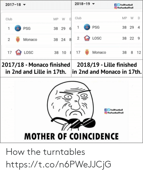 Trollfootball: 2018-19  TrollFootball  TheFootballTroll  2017-18 ▼  Club  MP W D  Club  MP W  1PSG  38 29 4  1 PSG  38 29  2  LOSC  38 22 9  2 Monaco  38 24  17 π Monaco  17  38 10  38 8 12  LOSC  2017/18 - Monaco finished2018/19 - Lille finished  in 2nd and Lille in 17th. in 2nd and Monaco in 17th.  f TrollFootball  TheFootballTroll  MOTHER OF COINCIDENCE How the turntables https://t.co/n6PWeJJCjG