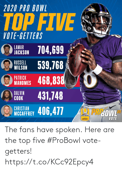 Wilson: 2020 PRO BOWL  RAYENS  RAVENS  TOP FIVE  VOTE-GETTERS  LAMAR  JACKSON 704,699  WILSON 539,768  468,838  RUSSELL  But  PATRICK  MAHOMES  DALVIN  COOK  431,748  CHRISTIAN  PRI:OWLD  NCCAFFREY 406,477  PRO BOWL  VOTE  preserted by  verizon The fans have spoken.  Here are the top five #ProBowl vote-getters! https://t.co/KCc92Epcy4