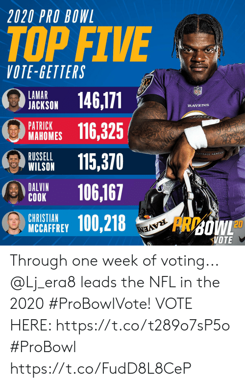 Wilson: 2020 PRO BOWL  TOP FIVE  VOTE-GETTERS  ENS  LAMAR  JACKSON  146,171  RAVENS  PATRICK  МАНОMES  116,325  RUSSELL  WILSON  SOTBALL LEAGUE  115,370  DALVIN  СОOK  106,167  CHRISTIAN  MCCAFFREY  100,218  RAVENS  FRDOWL  VOTE Through one week of voting... @Lj_era8 leads the NFL in the 2020 #ProBowlVote!  VOTE HERE: https://t.co/t289o7sP5o #ProBowl https://t.co/FudD8L8CeP