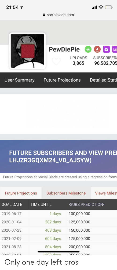 Blade, Future, and Date: 21:54  socialblade.com  PewDiePie  SUBSCRIBER  96,582,705  UPLOADS  3,865  User Summary  Future Projections  Detailed Stati  FUTURE SUBSCRIBERS AND VIEW PRE  LHJZR3GQXM24_VD_AJ5YW)  Future Projections at Social Blade are created using a regression form  Future Projections  Subscribers Milestone  Views Milest  SUBS PREDICTION  GOAL DATE  TIME UNTIL  1 days  2019-06-17  100,000,000  202 days  2020-01-04  125,000,000  403 days  2020-07-23  150,000,000  604 days  175,000,000  2021-02-09  804 days  2021-08-28  200,000,000 Only one day left bros