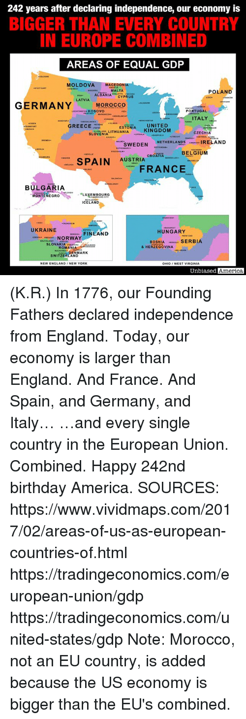 "Morocco: 242 years after declaring independence, our economy is  BIGGER THAN EVERY COUNTRY  IN EUROPE COMBINED  AREAS OF EQUAL GDP  MOLDOVA MACEDONIA  MALTA  ALBANIACYPRUS  POLAND  LATVIA  LIECNTENSTEN KOSOVO  PORTUGAL  ITALY  ESTONIA UNITED  SLÖVENIA LITHUANIA KINGDOM  GREECEE  CZECHIA  SEHERLANDS IRELAND  CROATIA RSELLES  AUSTRIA CROATIA ""ARitun . BELa iuM  ー. SPAIN  FANCE  BULGARIA  MONTENEGRO ,"" ·LUXEMBOURG  ICELAND  UKRAINE  COESSA ESOV. NORWAY  HUNGARY  FINLAND  BOSNIA SERBIA  SLOVAKIAIRAs  & HERZEGOVINA  ROMANIAON  DENMARK  SWITZERLAND  NEW ENGLAND /NEW YORK  OHIO WEST VIRGINIA  Unbiased America (K.R.) In 1776, our Founding Fathers declared independence from England.  Today, our economy is larger than England.  And France.  And Spain, and Germany, and Italy…  …and every single country in the European Union.  Combined.  Happy 242nd birthday America.  SOURCES: https://www.vividmaps.com/2017/02/areas-of-us-as-european-countries-of.html https://tradingeconomics.com/european-union/gdp https://tradingeconomics.com/united-states/gdp Note: Morocco, not an EU country, is added because the US economy is bigger than the EU's combined."