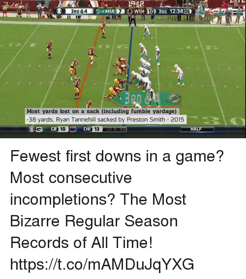Memes, Lost, and Game: 3406  20  Most yards lost on a sack (including fumble yardage)  -38 yards, Ryan Tannehill sacked by Preston Smith 2015  GB  CHI  HALF Fewest first downs in a game? Most consecutive incompletions?  The Most Bizarre Regular Season Records of All Time! https://t.co/mAMDuJqYXG