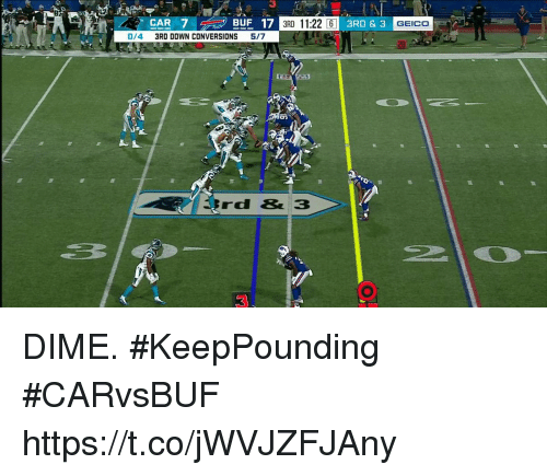 geico: 3RD 11:22 6  GEICO  0/4 3RD DOWN CONVERSIONS 5/7  20  Trd&3 DIME. #KeepPounding #CARvsBUF https://t.co/jWVJZFJAny