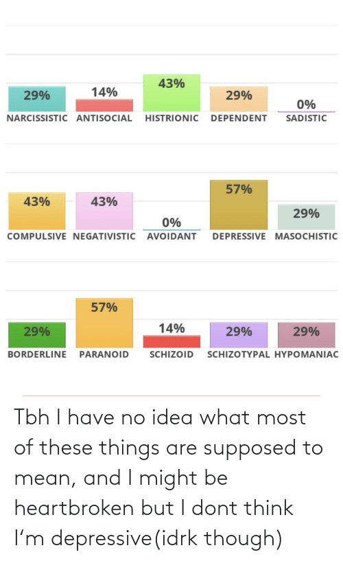 Tbh, Mean, and Narcissistic: 43%  14%  29%  29%  0%  NARCISSISTIC ANTISOCIAL HISTRIONIC DEPENDENT  SADISTIC  57%  43%  43%  29%  0%  DEPRESSIVE MASOCHISTIC  COMPULSIVE NEGATIVISTIC AVOIDANT  57%  14%  29%  29%  BORDERLINE PARANOID  SCHIZOID  SCHIZOTYPAL HYPOMANIAC Tbh I have no idea what most of these things are supposed to mean, and I might be heartbroken but I dont think I'm depressive(idrk though)