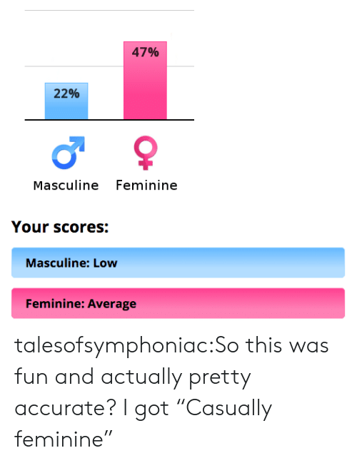 """Tumblr, Blog, and Http: 47%  22%  Masculine Feminine  Your scores:  Masculine: Low  Feminine: Average talesofsymphoniac:So this was fun and actually pretty accurate? I got""""Casually feminine"""""""