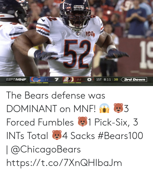 chicagobears: 52 15  KC 13 7  O  1ST 8:11 |38  3rd Down  ESPRMNF  0-2  1-1 The Bears defense was DOMINANT on MNF! ? ?3 Forced Fumbles ?1 Pick-Six, 3 INTs Total ?4 Sacks  #Bears100 | @ChicagoBears https://t.co/7XnQHIbaJm