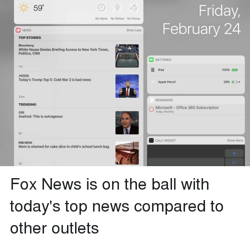 Subscripter: 590  No Alerts  No Strikes No Precip  Show Less  NEWS  TOP STORIES  Bloomberg  White House Denies Briefing Access to New York Times,  Politico, CNN  7m  AXIOS  Today's Trump Top 5: Cold War 2 is bad news  23m  TRENDING  CNN  Axelrod: This is outrageous  8h  FOXNEWS  Mom is shamed for cake slice in child's school lunch bag  3h  Friday,  February 24  BATTERIES  iPad  100%  Apple Pencil  E REMINDERS  O Microsoft Office 365 Subscription  Today, Monthly  Show More  CALC WIDGET Fox News is on the ball with today's top news compared to other outlets