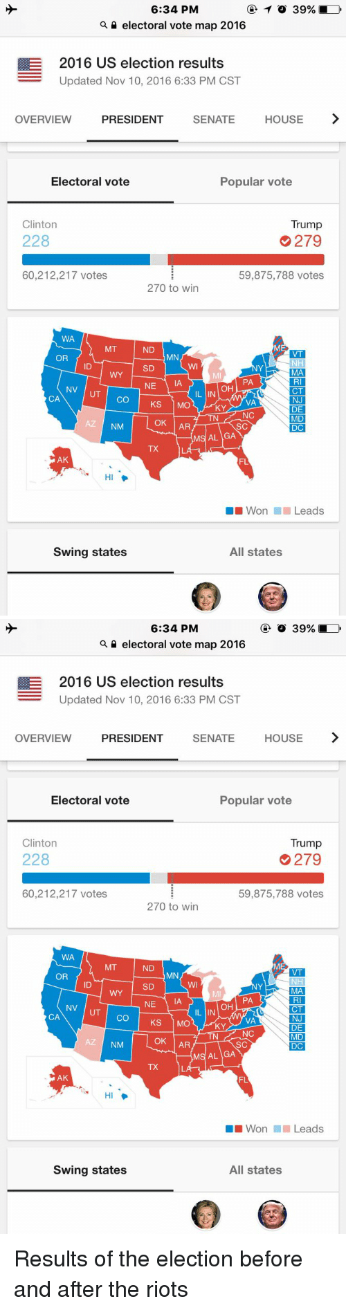 Vote Trump: 6:34 PM  TO 39%  electoral vote map 2016  E 2016 US election results  Updated Nov 10, 2016 6:33 PM CST  OVERVIEW  PRESIDENT  SENATE  HOUSE  Electoral vote  Popular vote  Clinton  Trump  228  279  60,212,217 votes.  59,875,788 votes.  270 to win  WA  MT  ND  VT  MN  OR  NHI  SD  MA  PA  L NE  IAA  OH  NV  CT  UT  CA  CO  KS  MO  NJ  VA  KY  DE  NC  MD  OK  AR  AZ  NM  SC  DC  MS AL GA  AK  FL  HI  Won Leads  Swing states  All states   6:34 PM  electoral vote map 2016  E 2016 US election results  Updated Nov 10, 2016 6:33 PM CST  OVERVIEW  PRESIDENT  SENATE  HOUSE  Electoral vote  Popular vote  Trump  Clinton  228  279  60,212,217 votes  59,875,788 votes  270 to win  WA  MT  ND  VT  MN  OR  NH  SD  MA  PA  NE  IA  OH  NV  CT  IL IN  CA  CO  1 MO  KS  NJ  VA  KY  DE  NC  TN  MD  OK  AR  NM  SC  DC  MS AL GA  AK  FL  Won Leads  Swing states  All states Results of the election before and after the riots
