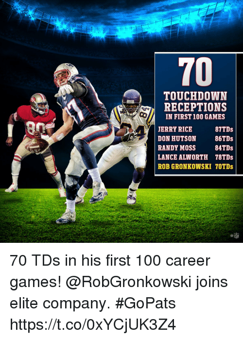 Gronkowski: 70  TOUCHDOWN  RECEPTIONS  IN FIRST 100 GAMES  JERRY RICE  DON HUTSON 86TDs  RANDY MOSS 4TDs  LANCE ALWORTH 78TDs  ROB GRONKOWSKI 70TDs  20s  87TDs  C@  NFL 70 TDs in his first 100 career games!  @RobGronkowski joins elite company. #GoPats https://t.co/0xYCjUK3Z4