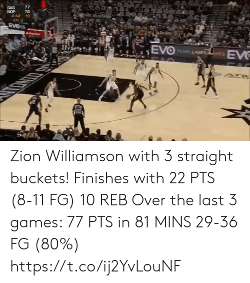 buckets: 77  SAS  NOP  4:42 19  78  une 3  EVe  hoit  EVO  EV  FLIS LANES  PAC Zion Williamson with 3 straight buckets! Finishes with 22 PTS (8-11 FG) 10 REB  Over the last 3 games:  77 PTS in 81 MINS 29-36 FG (80%) https://t.co/ij2YvLouNF