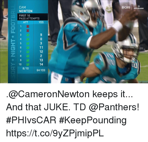 juke: 903 11 12 2 13 14  77 Y  0  TIA  圆圆  AE IR A  1234567890 .@CameronNewton keeps it... And that JUKE.  TD @Panthers! #PHIvsCAR #KeepPounding https://t.co/9yZPjmipPL