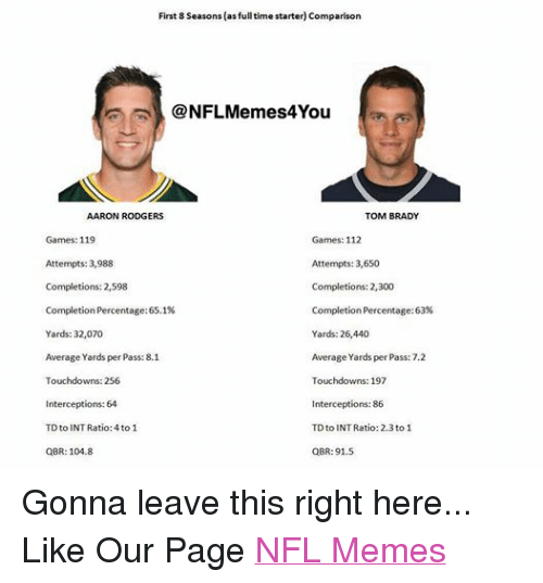 First 8 Seasons As Full Time Starter Comparison Memess4you Aaron