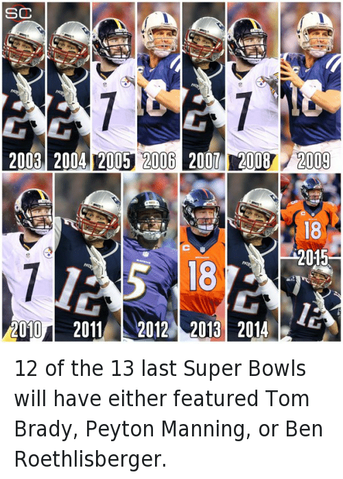 Pittsburgh Steelers: @SportsCenter  12 of the 13 last Super Bowls will have either featured Tom Brady, Peyton Manning, or Ben Roethlisberger. 12 of the 13 last Super Bowls will have either featured Tom Brady, Peyton Manning, or Ben Roethlisberger.