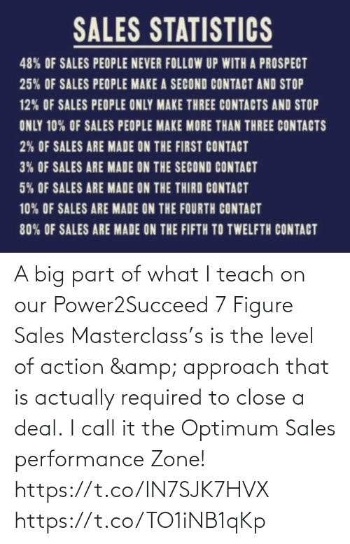 sales: A big part of what I teach on our Power2Succeed 7 Figure Sales Masterclass's is the level of action & approach that is actually required to close a deal.  I call it the Optimum Sales performance Zone!   https://t.co/IN7SJK7HVX https://t.co/TO1iNB1qKp