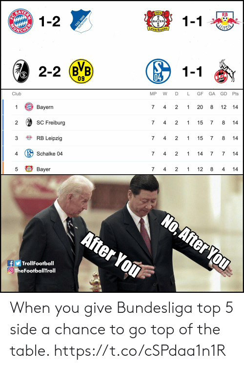 Club, Memes, and Bayer Leverkusen: AATERR  1-2  1904  RB  1-1  BAYER  Leverkusen  СНЕУ  2-2 (BB  1-1  04  1.F.C  KOLN  09  GD Pts  Club  MP  D  L  GF  GA  Вayern  2  1  7  4  1  8  12 14  SC Freiburg  8  2  7  4  2  1  15  7  14  RB Leipzig  3  7  4  2  1  15  7  14  Schalke 04  4  2  4  7  1  14  7  14  7 4  Bayer  2  1  12 8  4  14  No, After You  After You  fTrollFootball  O TheFootballTroll  20  st  6681  MU  FC When you give Bundesliga top 5 side a chance to go top of the table. https://t.co/cSPdaa1n1R