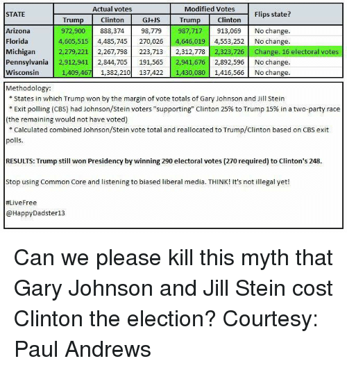 """Marginalize: Actual votes  Modified Votes  Flips state?  STATE  Clinton  GJ+US Trump Clinton  Trump  Arizona  987,717 913,069 No change.  972,900  888,374  98,779  Florida  4,605,515  4,485,745  270,026  4,646,019  4,553,252 No change.  Michigan  2,279,221  2,267,798  223,713  2,312,778  323,726  Change. 16 electoral votes  Pennsylvania  2,912,941 2,844,705  191,565 2,941,67  2,892,596 No change.  Wisconsin  1,409,467 1,382,210  137,422 1,430,080  1,416,566 No change.  Methodology:  States in which Trump won by the margin of vote totals of Gary Johnson and Jill Stein  Exit polling (CBS) had Johnson/Stein voters """"supporting"""" Clinton 25% to Trump 15% in a two-party race  (the remaining would not have voted)  Calculated combined Johnson/Stein vote total and reallocated to Trump/Clinton based on CBS exit  polls  RESULTS: Trump still won Presidency by winning 290 electoral votes (270 required) to Clinton's 248  Stop using Common Core and listening to biased liberal media. T  It's not illegal yet!  HINK! #Live Free  HappyDadster13 Can we please kill this myth that Gary Johnson and Jill Stein cost Clinton the election? Courtesy: Paul Andrews"""