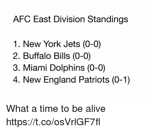 Buffalo Bills: AFC East Division Standings  1. New York Jets (0-0)  2. Buffalo Bills (0-0)  3. Miami Dolphins (0-0)  4. New England Patriots (0-1) What a time to be alive https://t.co/osVrlGF7fl