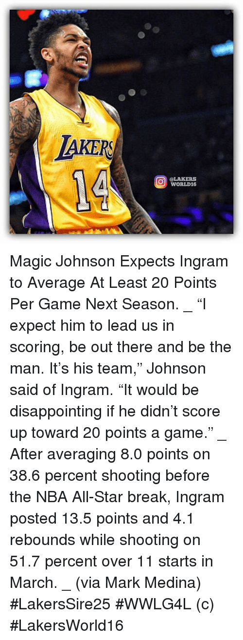 """All Star, Los Angeles Lakers, and Magic Johnson: AKER  O @LAKERS  WORLD16 Magic Johnson Expects Ingram to Average At Least 20 Points Per Game Next Season. _ """"I expect him to lead us in scoring, be out there and be the man. It's his team,"""" Johnson said of Ingram. """"It would be disappointing if he didn't score up toward 20 points a game."""" _ After averaging 8.0 points on 38.6 percent shooting before the NBA All-Star break, Ingram posted 13.5 points and 4.1 rebounds while shooting on 51.7 percent over 11 starts in March. _ (via Mark Medina)  #LakersSire25 #WWLG4L   (c) #LakersWorld16"""