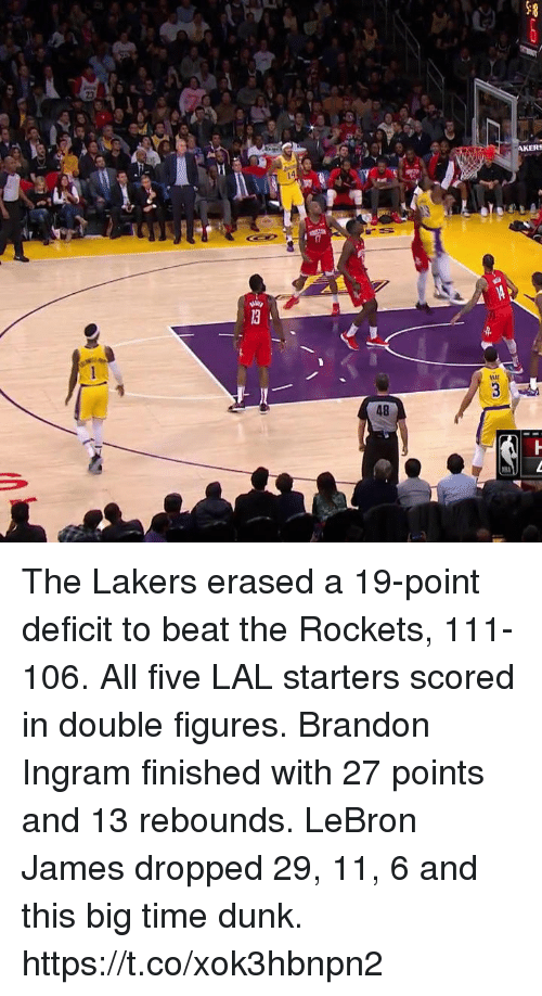 ingram: AKERS  48 The Lakers erased a 19-point deficit to beat the Rockets, 111-106.  All five LAL starters scored in double figures.  Brandon Ingram finished with 27 points and 13 rebounds.   LeBron James dropped 29, 11, 6 and this big time dunk.  https://t.co/xok3hbnpn2
