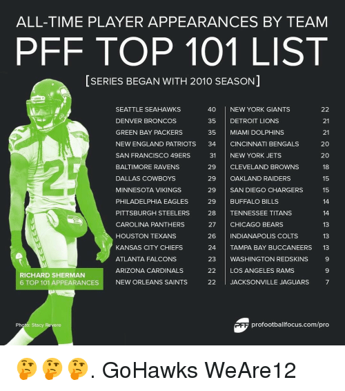 Pittsburgh Steeler: ALL-TIME PLAYER APPEARANCES BY TEAM  PFF TOP 101 LIST  SERIES BEGAN WITH 2010 SEASON  40 NEW YORK GIANTS  SEATTLE SEAHAWKS  22  DENVER BRONCOS  35  DETROIT LIONS  21  GREEN BAY PACKERS  35 MIAMI DOLPHINS  21  NEW ENGLAND PATRIOTS  34  CINCINNATI BENGALS  20  SAN FRANCISCO 49ERS  31 NEW YORK JETS  20  BALTIMORE RAVENS  29  CLEVELAND BROWNS  18  DALLAS COWBOYS  29 OAKLAND RAIDERS  15  MINNESOTA VIKINGS  29 SAN DIEGO CHARGERS  15  PHILADELPHIA EAGLES  29  BUFFALO BILLS  14  PITTSBURGH STEELERS  28 TENNESSEE TITANS  14  CAROLINA PANTHERS  27  CHICAGO BEARS  13  HOUSTON TEXANS  26  INDIANAPOLIS COLTS  13  KANSAS CITY CHIEFS  24  TAMPA BAY BUCCANEERS  13  ATLANTA FALCONS  23 WASHINGTON REDSKINS  9  ARIZONA CARDINALS  22 LOS ANGELES RAMS  RICHARD SHERMAN  NEW ORLEANS SAINTS  22  l JACKSONVILLE JAGUARS  7  6 TOP 101 APPEARANCES  profootballfocus.com/pro  Photo: Stacy Revere 🤔🤔🤔. GoHawks WeAre12