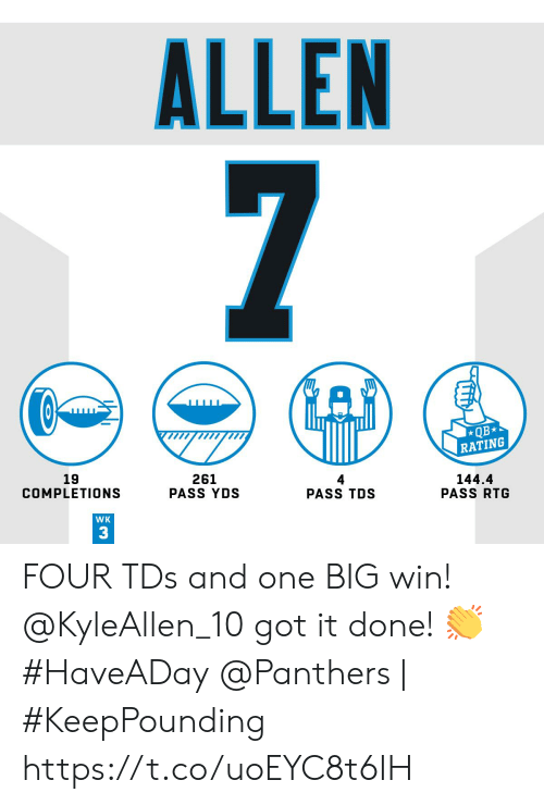 allen: ALLEN  7  QB  RATING  19  COMPLETIONS  261  PASS YDS  4  PASS TDS  144.4  PASS RTG  WK  3 FOUR TDs and one BIG win!  @KyleAllen_10 got it done! ? #HaveADay  @Panthers   #KeepPounding https://t.co/uoEYC8t6IH