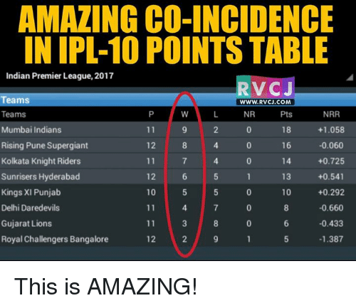 bangalore: AMAZING CO-INCIDENCE  IN IPL 10 POINTS TABLE  Indian Premier League, 2017  RVCJ  Teams  WWW. RVCJ.COM  Teams  NR  Pts  NRR  Mumbai Indians  18  +1.058  11  Rising Pune Supergiant  12  16  -0.060  Kolkata Knight Riders  +0.725  13  +0.541  Sunrisers Hyderabad  12  10 +0.292  Kings XI Punjab  10  Delhi Daredevils  -0.660  11  -0.433  Gujarat Lions  11  Royal Challengers Bangalore  12  1.387 This is AMAZING!