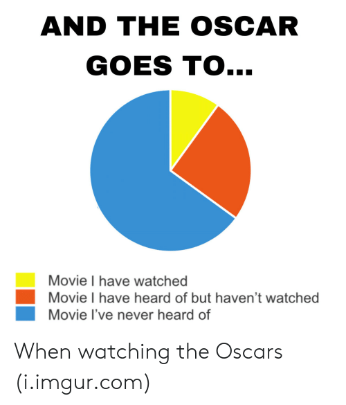 the oscars: AND THE OSCAR  GOES TO...  Movie I have watched  Movie I have heard of but haven't watched  Movie I've never heard of When watching the Oscars (i.imgur.com)