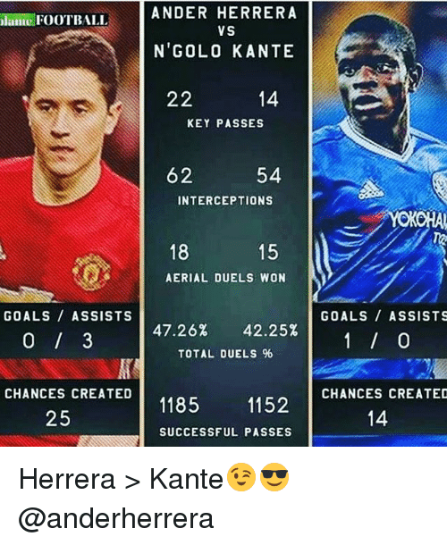 Intercepted: ANDER HERRERA  FOOTBALL  VS  N'GOLO KANTE  22  14  KEY PASSES  62 54  INTERCEPTIONS  18  15  AERIAL DUELS WON  GOALS ASSISTS  47.26% 42.25%  TOTAL DUELS 96  CHANCES CREATED  1185  1152  25  SUCCESSFUL PASSES  GOALS ASSISTS  CHANCES CREATED  14 Herrera > Kante😉😎 @anderherrera