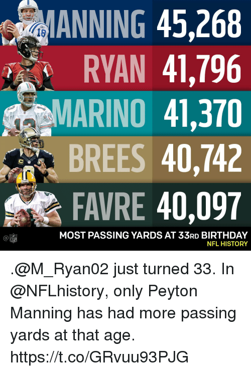 Peyton Manning: ANNING 45,268  RYAN 41,796  MARINO 41,370  BREES 40,742  FAVRE 40,097  18  MOST PASSING YARDS AT 33RD BIRTHDAY  NFL HISTORY  Ca  NFL .@M_Ryan02 just turned 33.  In @NFLhistory, only Peyton Manning has had more passing yards at that age. https://t.co/GRvuu93PJG