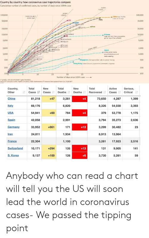 anybody: Anybody who can read a chart will tell you the US will soon lead the world in coronavirus cases- We passed the tipping point