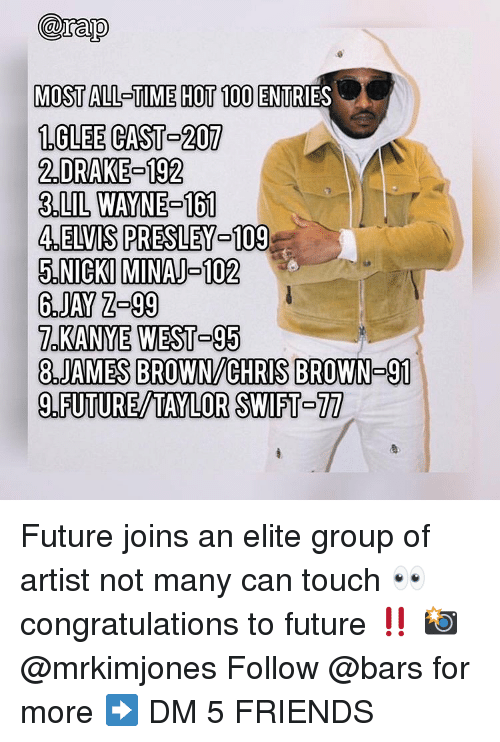 elvis: arap  MOST ALL-TIME HOT 100 ENTRI  1GLEE CAST- 207  2.DRAKE 192  3.LIL WAYNE-161  4.ELVIS PRESLEY-109  5.NICKI MINAJ-102  ES  7.KANYE WEST-95  8.JAMES BROWN/CHRIS BROWN- 91  9.FUTURE/TAYLOR SWIFT-77 Future joins an elite group of artist not many can touch 👀 congratulations to future ‼️ 📸 @mrkimjones Follow @bars for more ➡️ DM 5 FRIENDS