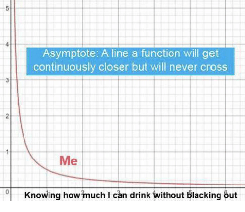 Cross, Never, and Can: Asymptote: A line a function will get  continuously closer but will never cross  Me  Knowing howmuch I can drink without blacking out