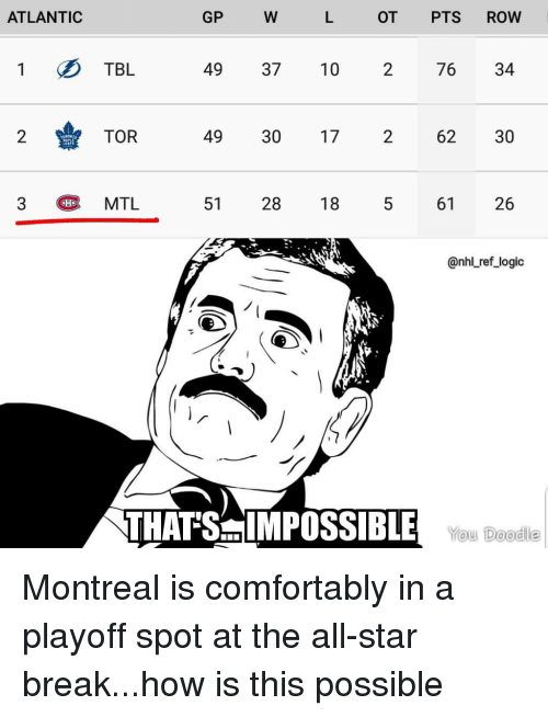 National Hockey League (NHL): ATLANTIC  GP  OT PTS ROW  1 TBL  49 37 10 2 76 34  2TOR  49 30 17  2  62 30  3  MTL  51  28 18  61  26  @nhl ref_logic  THAT'SIMPOSS BILE WouL Deod Montreal is comfortably in a playoff spot at the all-star break...how is this possible