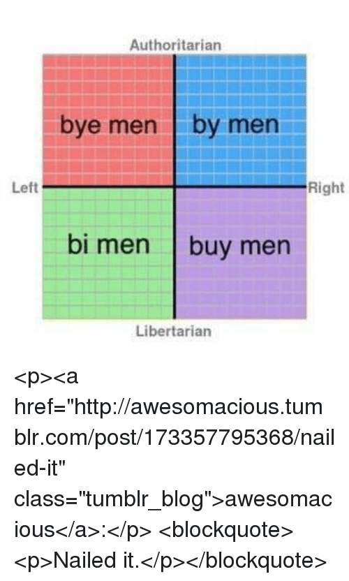 "Tumblr, Blog, and Http: Authoritarian  bye men by men  Left  Right  bi men buy men  Libertarian <p><a href=""http://awesomacious.tumblr.com/post/173357795368/nailed-it"" class=""tumblr_blog"">awesomacious</a>:</p>  <blockquote><p>Nailed it.</p></blockquote>"