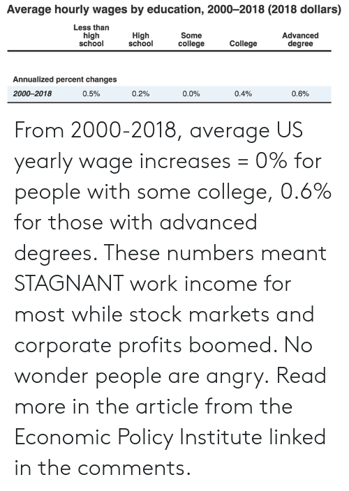 College, Memes, and School: Average hourly wages by education, 2000-2018 (2018 dollars)  Less than  high  school  High  school  Some  college  Advanced  degree  College  Annualized percent changes  2000-2018  0.5%  0.2%  0.0%  0.4%  0.6% From 2000-2018, average US yearly wage increases = 0% for people with some college, 0.6% for those with advanced degrees. These numbers meant STAGNANT work income for most while stock markets and corporate profits boomed. No wonder people are angry. Read more in the article from the Economic Policy Institute linked in the comments.