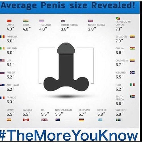 Average penis for a man