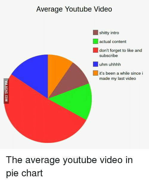 9gag, youtube.com, and Video: Average Youtube Video  shitty intro  | actual content  don't forget to like and  subscribe  uhm uhhhh  it's been a while since i  made my last video  The average youtube video in  pie chart  VIA 9GAG.COM
